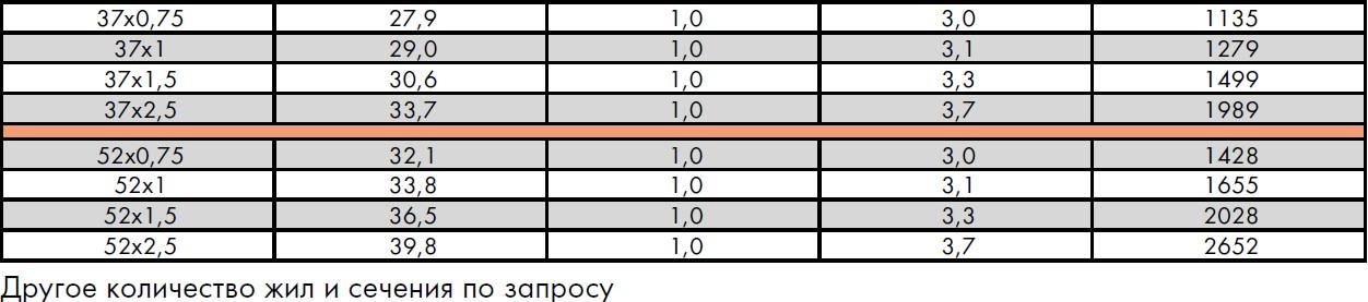 CREOLON® A в оплетке из оцинкованных стальных проволок