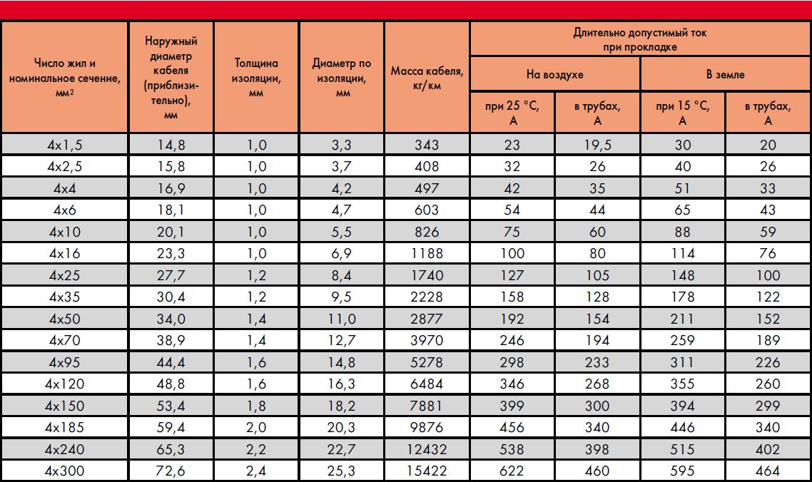 CREOLON® A PCP в оплетке из оцинкованных стальных проволок