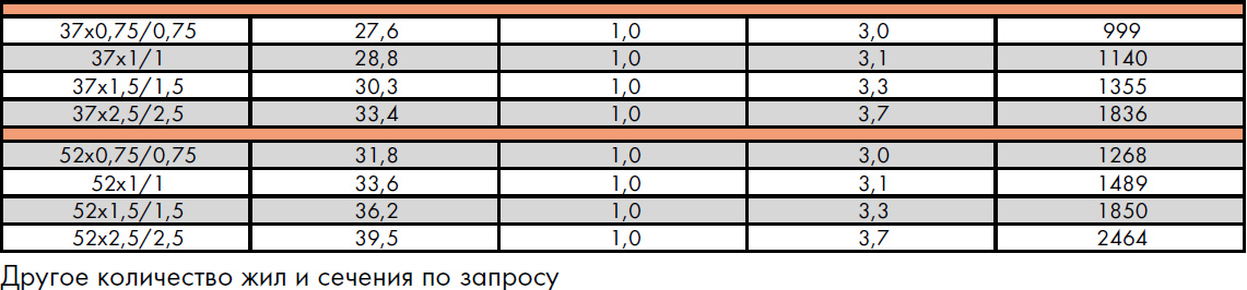 CREOLON® CW PCP с концентрической жилой