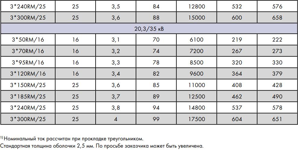 G-PYROHALON® трёхжильный